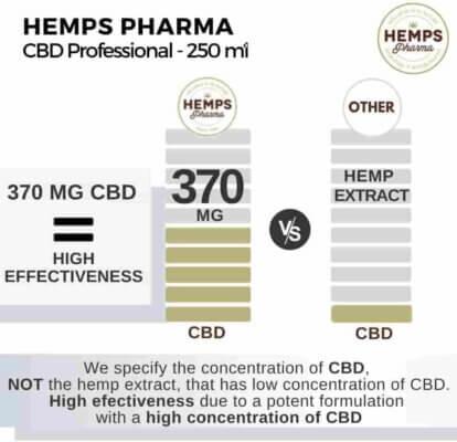 comprar online CBD Professional Hemps Pharma para Fisioterapia